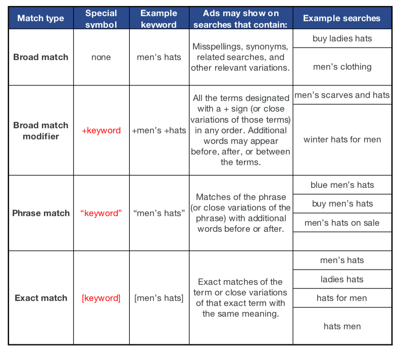 Google-Ads-Keyword-Match-Types-Explained-in-an-Image