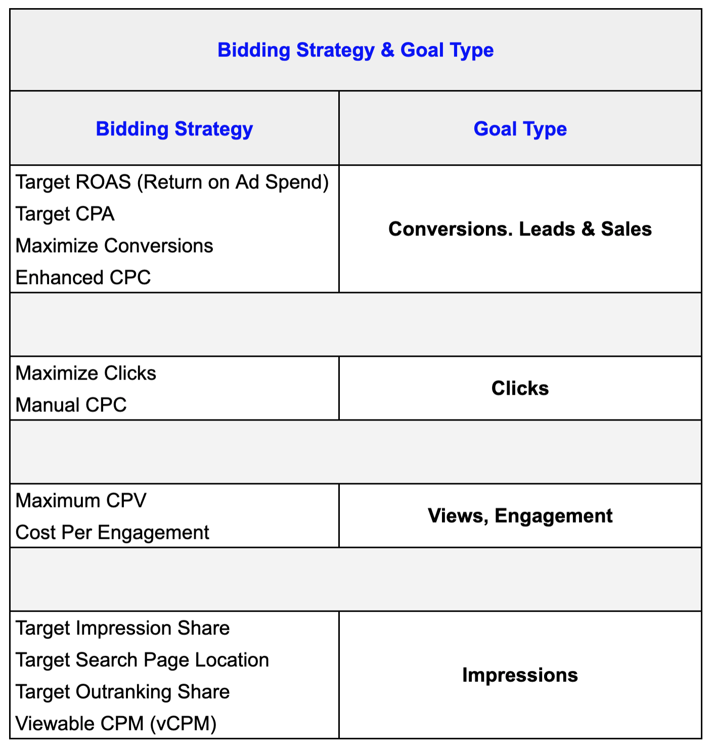 Google Ads Bidding Strategies & Goal Types