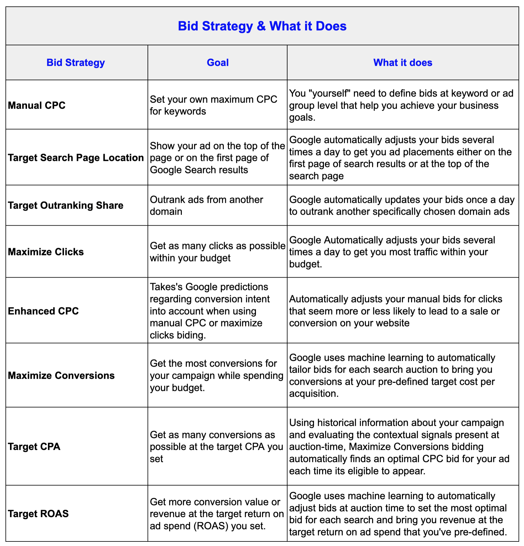 Google Ads Bidding Strategies and What it does