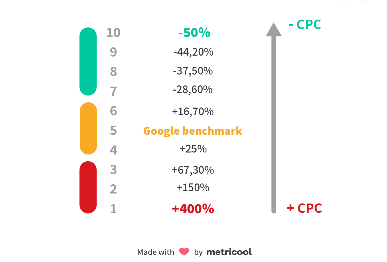 How Quality Score Affects CPC?