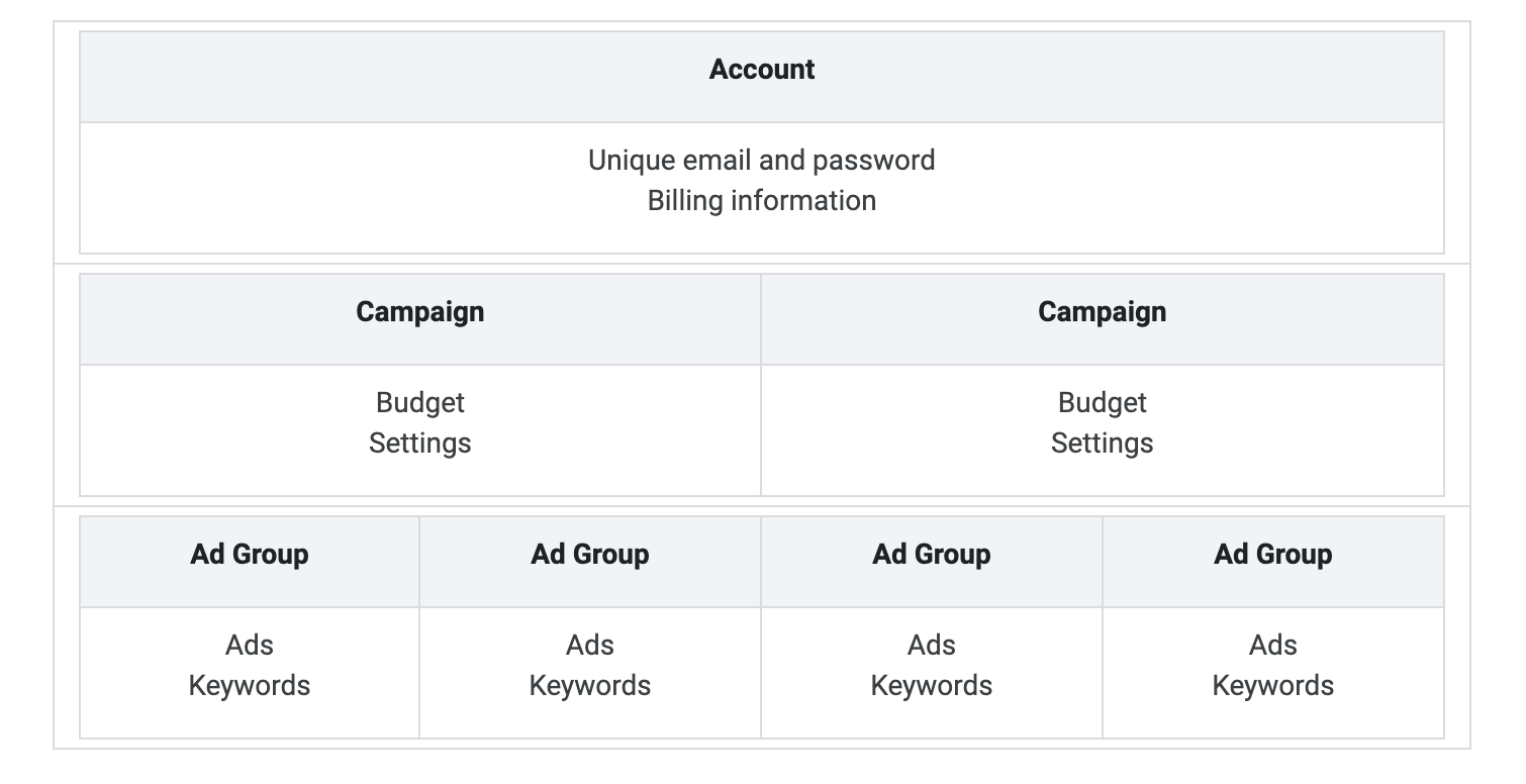 How Google Ads is Organized
