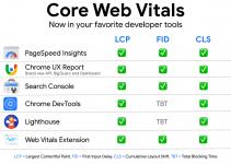 6 Ways to Measure Core Web Vitals