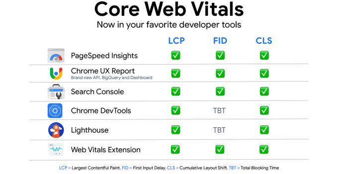 6 Ways to Measure Core Web Vitals