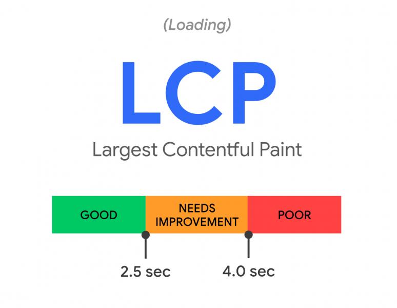 Largest-Contentful-Paint-LCP