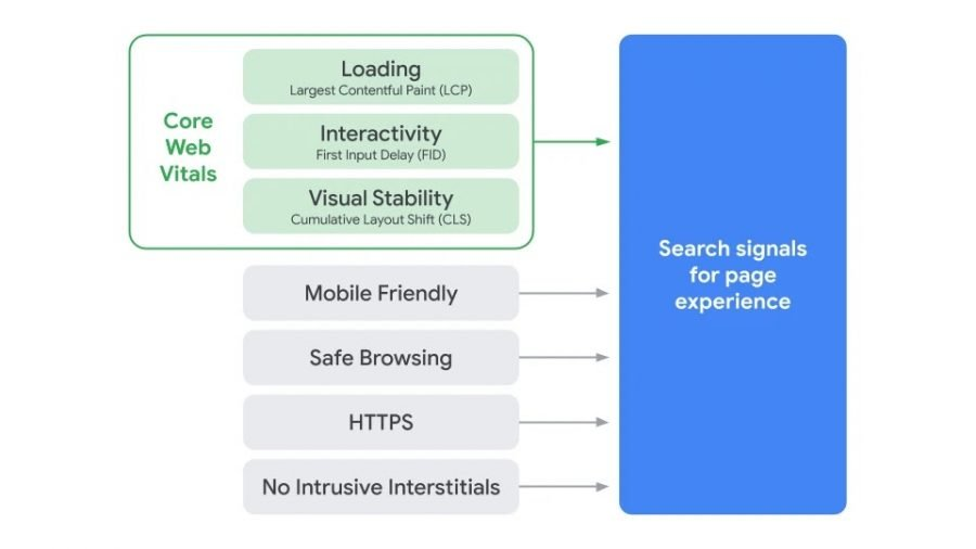 Search Signals for Page Experience - Core Web Vitals